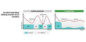 Khả năng tiết kiệm điện của Tủ lạnh Toshiba inverter